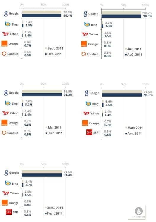 Top 5 moteurs de recherche France 2011